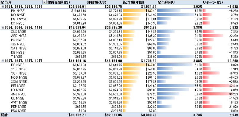 ポートフォリオの銘柄別投資額と評価額