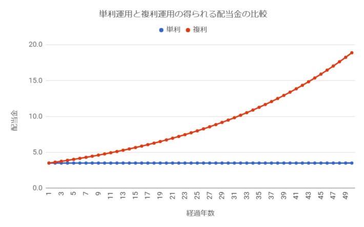 単利運用と複利運用の得られる配当金の比較