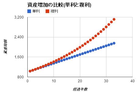 資産増加の比較(単利と複利)のグラフ