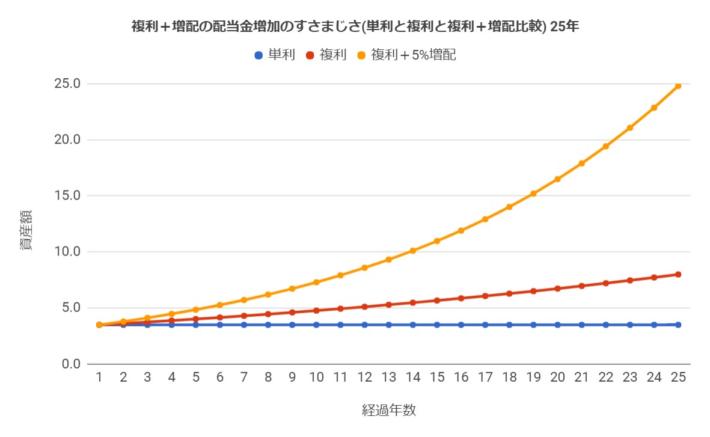 単利の場合と複利の場合と複利+増配5%の場合の配当の増加の仕方(投資期間25年)