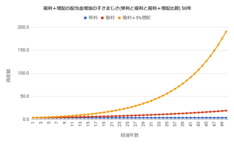 単利の場合と複利の場合と複利+増配5%の場合の配当の増加の仕方(投資期間50年)