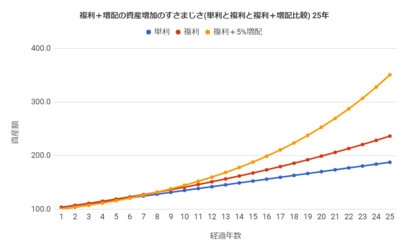 単利の場合と複利の場合と複利+増配5%の場合の資産の増加の仕方(投資期間25年)