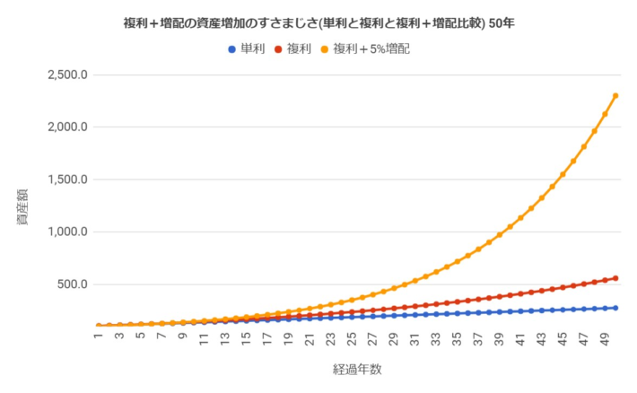 単利の場合と複利の場合と複利+増配5%の場合の資産の増加の仕方(投資期間50年)