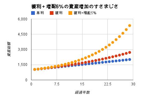 単利の場合と複利の場合と複利+増配5%の場合の資産の増加の仕方