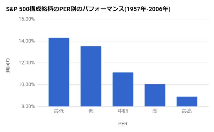 S&P500の構成銘柄のPER別のパフォーマンス(1957年から2006年)