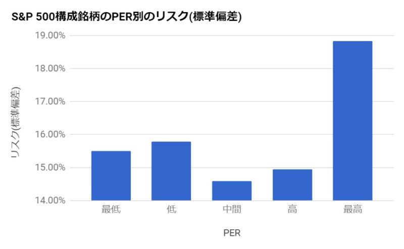 S&P500の構成銘柄のPER別のリスク(標準偏差)