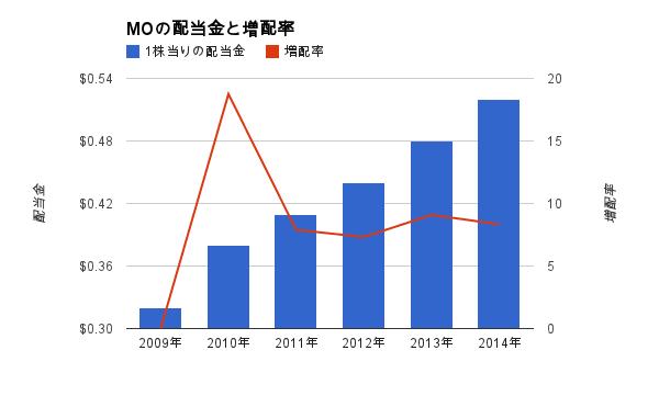 MOの配当金と増配率の推移