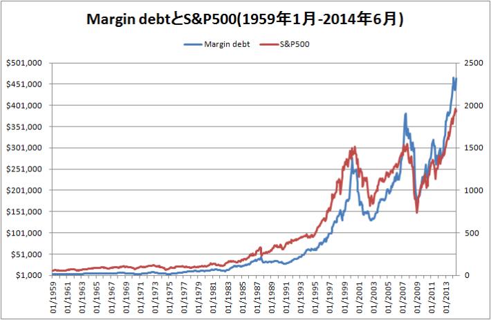 Margin debtとS&P500のグラフ(1959年から2014年6月)