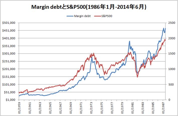 1986年から2014年6月までのMargin debtとS&P500のグラフ