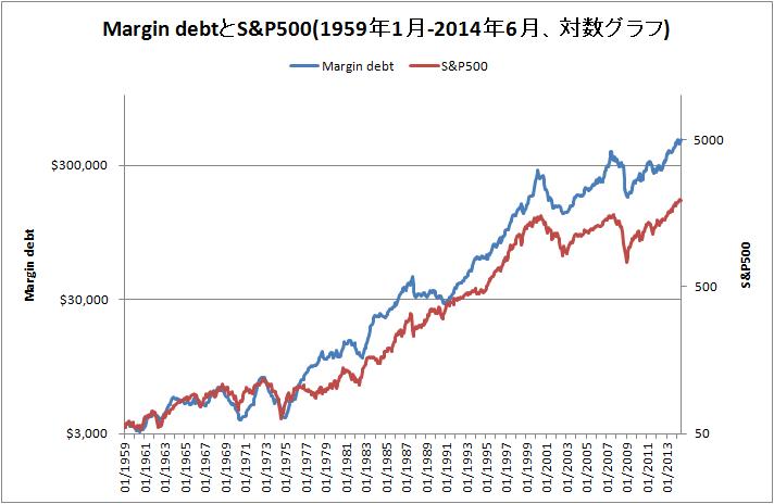 Margin debtとS&P500の対数グラフ
