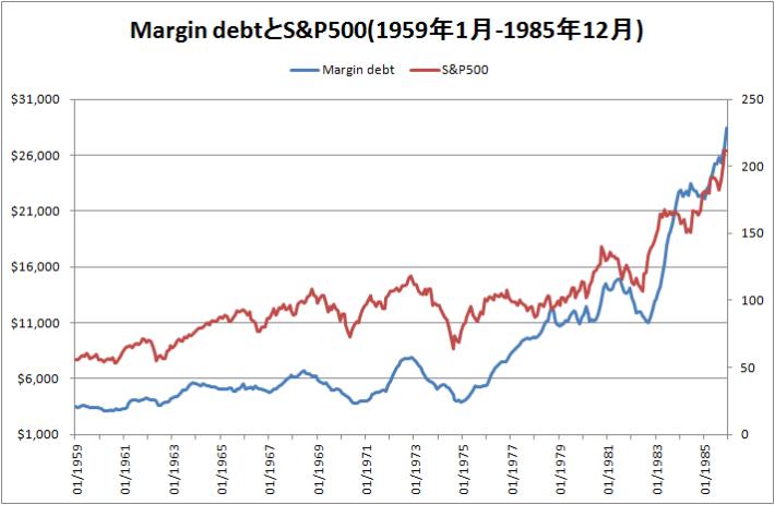 1959年から1985年までのMargin debtとS&P500のグラフ