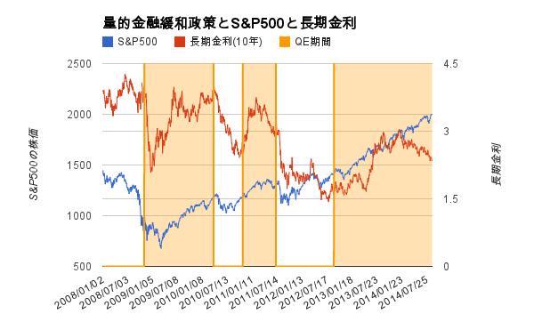 量的緩和政策とS&P500と長期金利