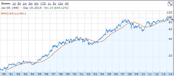 エクソンモービルの1990年からの株価