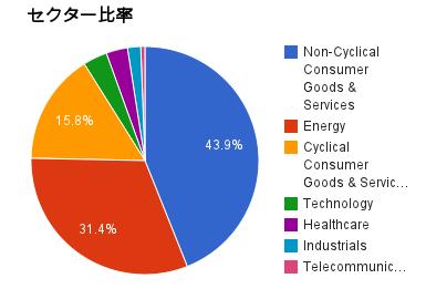 2014年のセクター比率