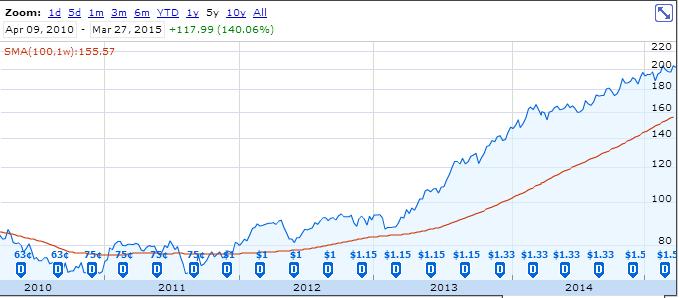 ロッキード・マーチンの直近5年の株価