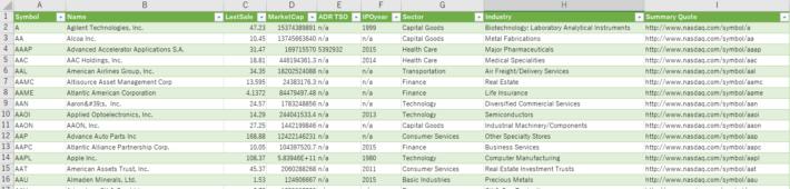 NYSE、NASDAQ、AMEXの構成銘柄を取得したイメージ(Excel 2016)