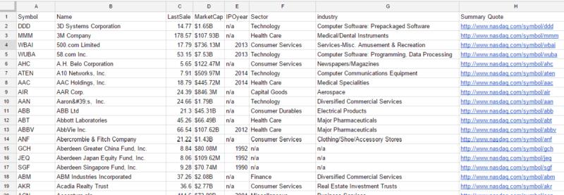 NYSE、NASDAQ、AMEXの構成銘柄を取得したイメージ(googleスプレッドシート)