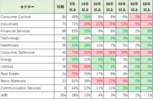 sp500のセクター別の増配年数の分類