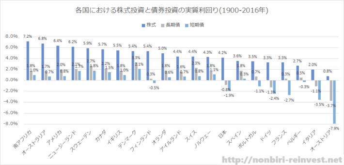 各国における株式投資と債券投資の実質利回り(1900-2016年)