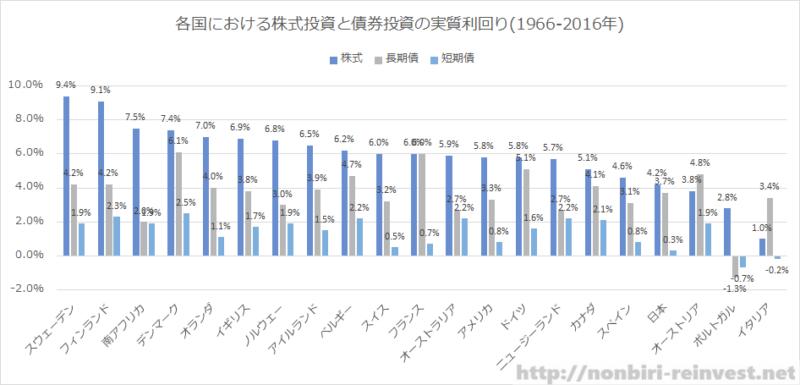 各国における株式投資と債券投資の実質利回り(1966-2016年)