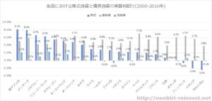 各国における株式投資と債券投資の実質利回り(2000-2016年)
