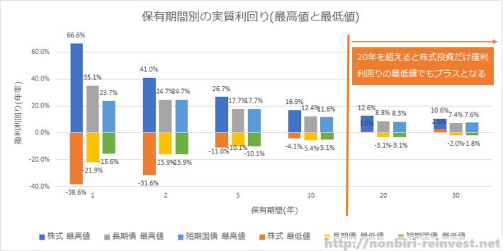 株式投資、長期債券投資、短期債券投資保有期間別の実質利回り(最高値と最低値)