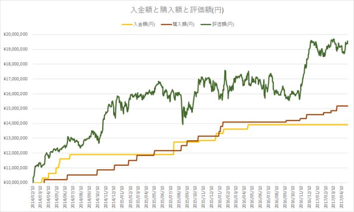 配当再投資における入金額と購入額と評価額(円ベース)