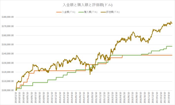 配当再投資における入金額と購入額と評価額(ドルベース)