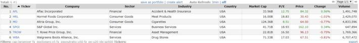 配当再投資に向いた銘柄の条件の銘柄リストの例