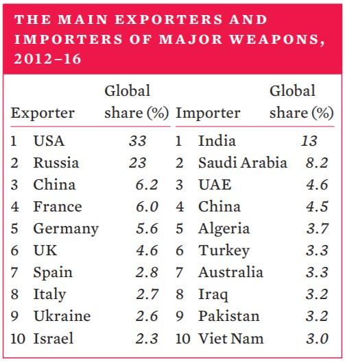 主要兵器の輸出入別シェア