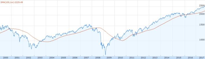 S&P500の2000年から2017年までのチャート