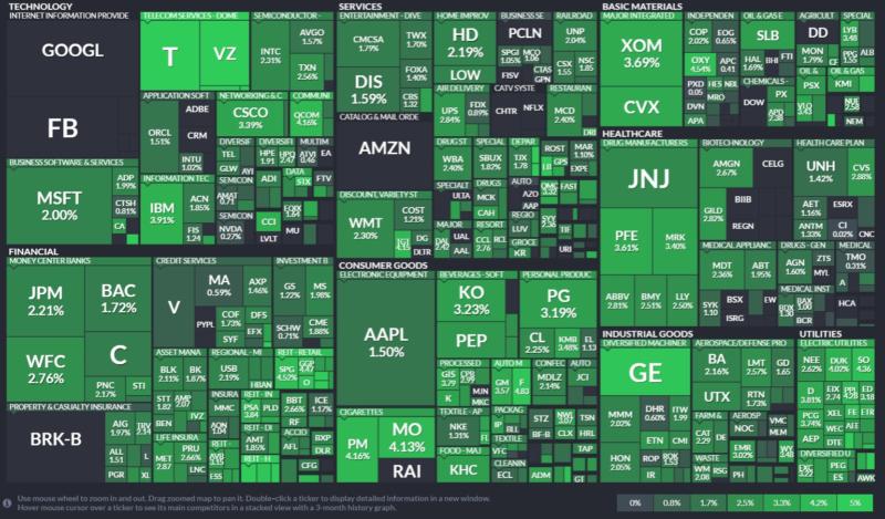 finvizの時価総額のツリーマップで配当利回りを選択した結果