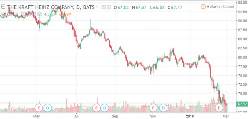 KHCの直近1年の株価チャート
