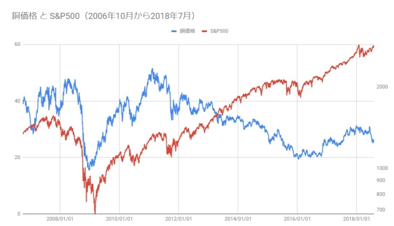 銅価格とS&P500の株価(2008年10月~2018年7月)