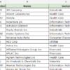 S&P500の構成銘柄の在処と取得方法(google Spreadsheet、Excel)