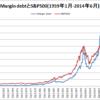 マージン・デット(証拠金債務)はバブル崩壊の指標になるか