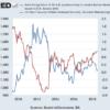 アメリカ金融引き締めで暴落している金価格と銅価格 | グローバルマクロ・リサーチ・