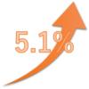 2016年5月の配当実績 昨年度と比較して増配のみで5.1%配当アップ